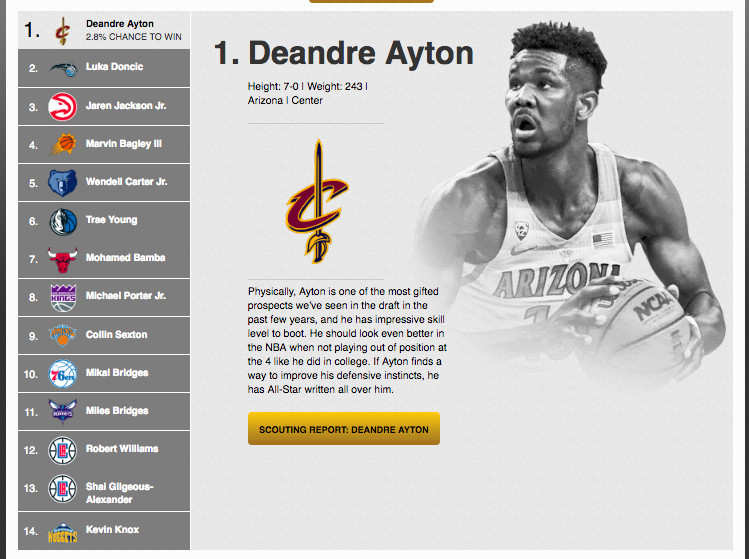 NBA mock draft 2018  Cavaliers win our fake lottery to find LeBron a ... c9732894d7e