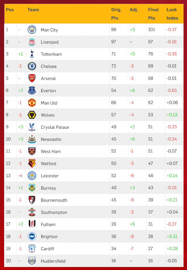 Espn S Luck Index Shows Everton Were The Unluckiest Team In