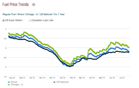 Gas Prices Chicago >> Chicago Area Gas Prices Fall Below 3 Per Gallon Chicago Sun Times