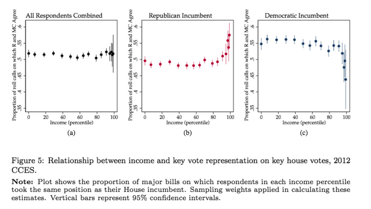 Rhodes and Schaffner's CCES data on representation by party