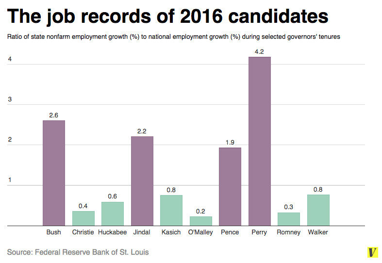 state governors employment