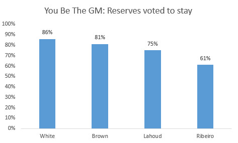 Union reserve stay votes