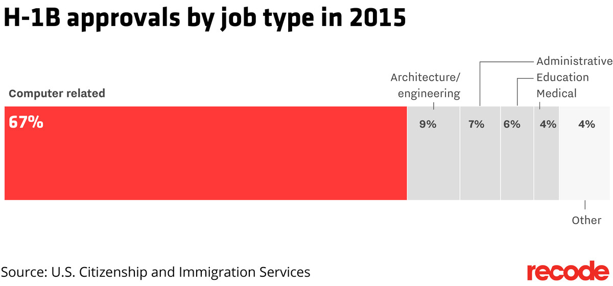 The state of the H-1B program, in five charts - Vox