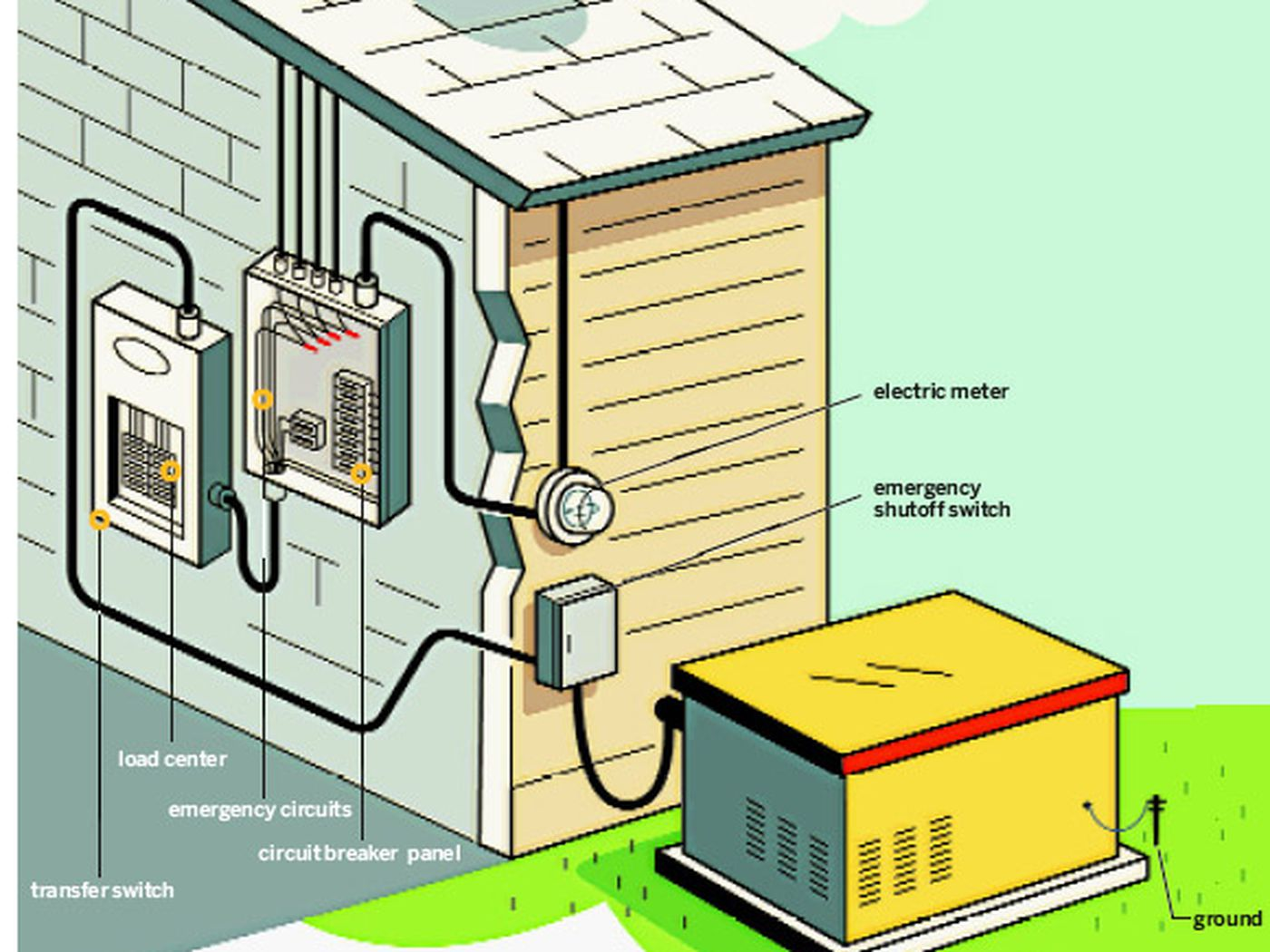 How to Install a Stand-by Generator - This Old House | Residential Generator Wiring Diagram |  | This Old House