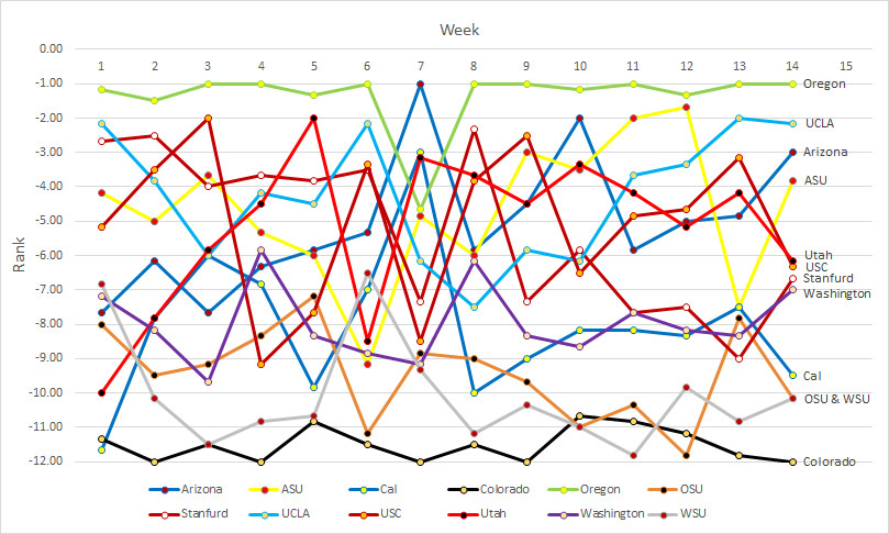 Pac-12 Power Rankings- Week 14b