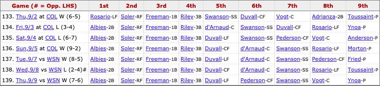 Braves most recent lineup: Albies (2B), Soler (RF), Freeman (1B), Riley (3B), Duvall (LF), Pederson (CF), Swanson (SS), Vogt (C), Pitcher's spot.
