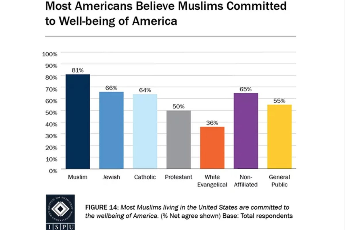 """""""Most Americans Believe Muslims Committed to Well-being of America"""""""