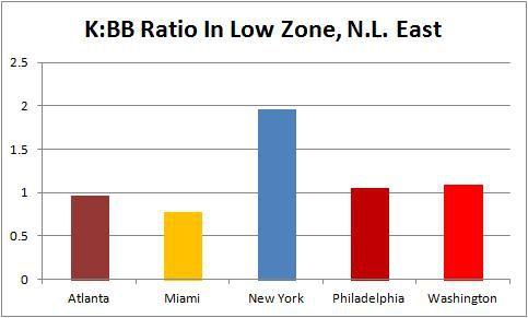 NL East Low Zone K:BB