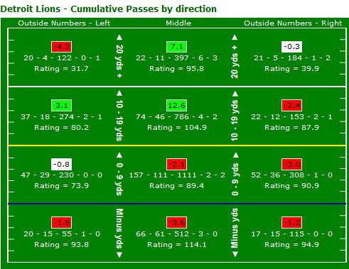 Lions Passing