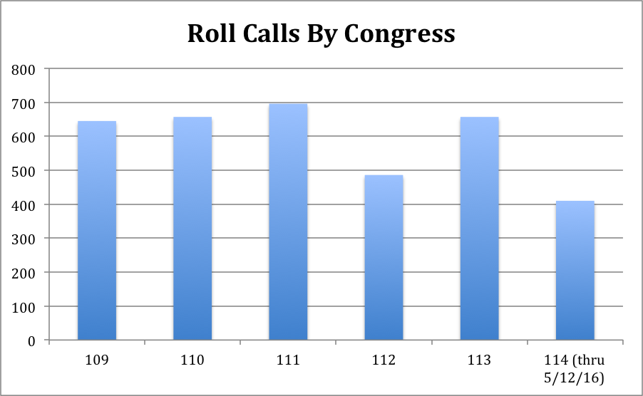 Roll Calls by Congress