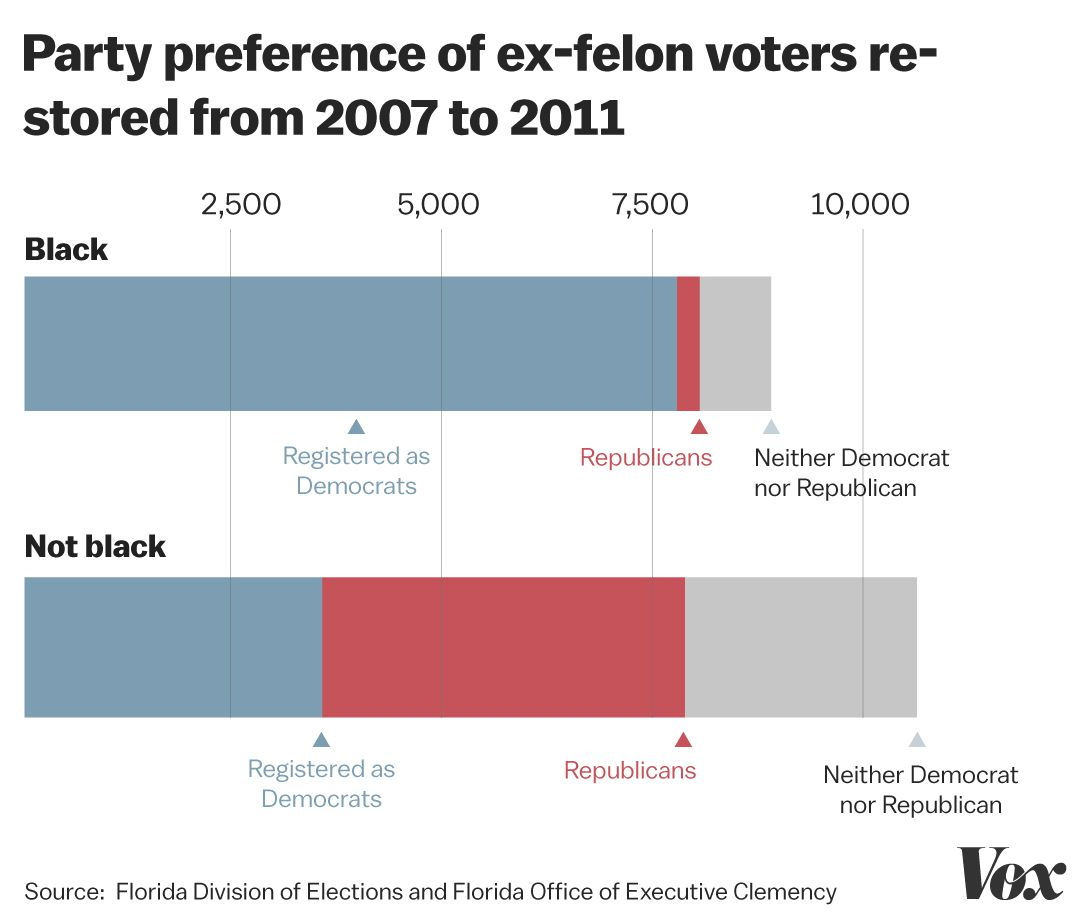 Ex-felon voting rights: why ex-felons voting probably won't swing