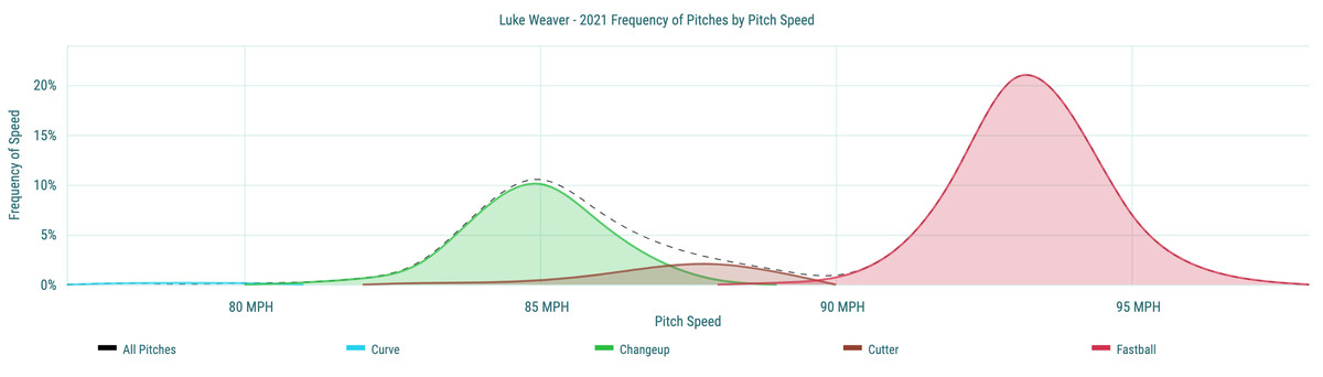 Luke Weaver - 2021 Frequency of Pitches by Pitch Speed