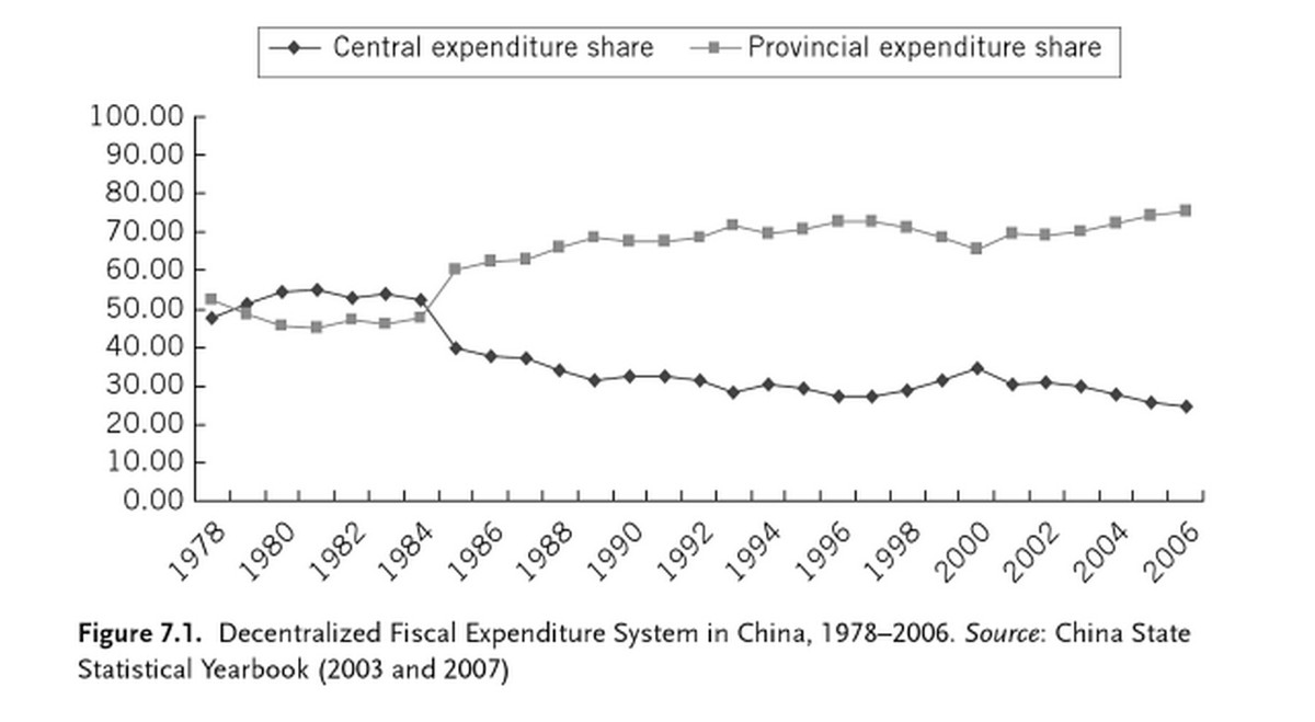 Chart showing provincial expenditures outpacing central government expenditures after Deng Xiaoping came to power.