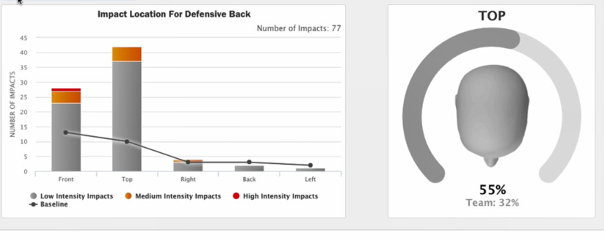 a53e9493dbf College football teams are using Riddell Insite helmets to track ...