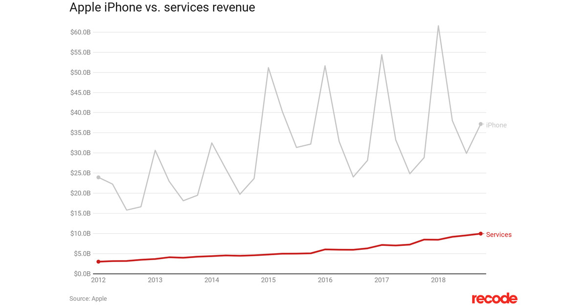 Apple's Growing Attraction to Non-iPhone Revenue in One Chart