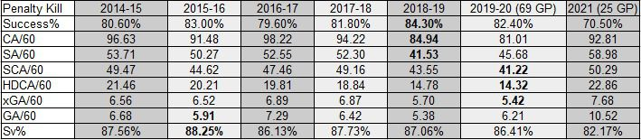Devils Penalty Kill Team Stats from 2014-15 to 2021 as of March 14, 2021