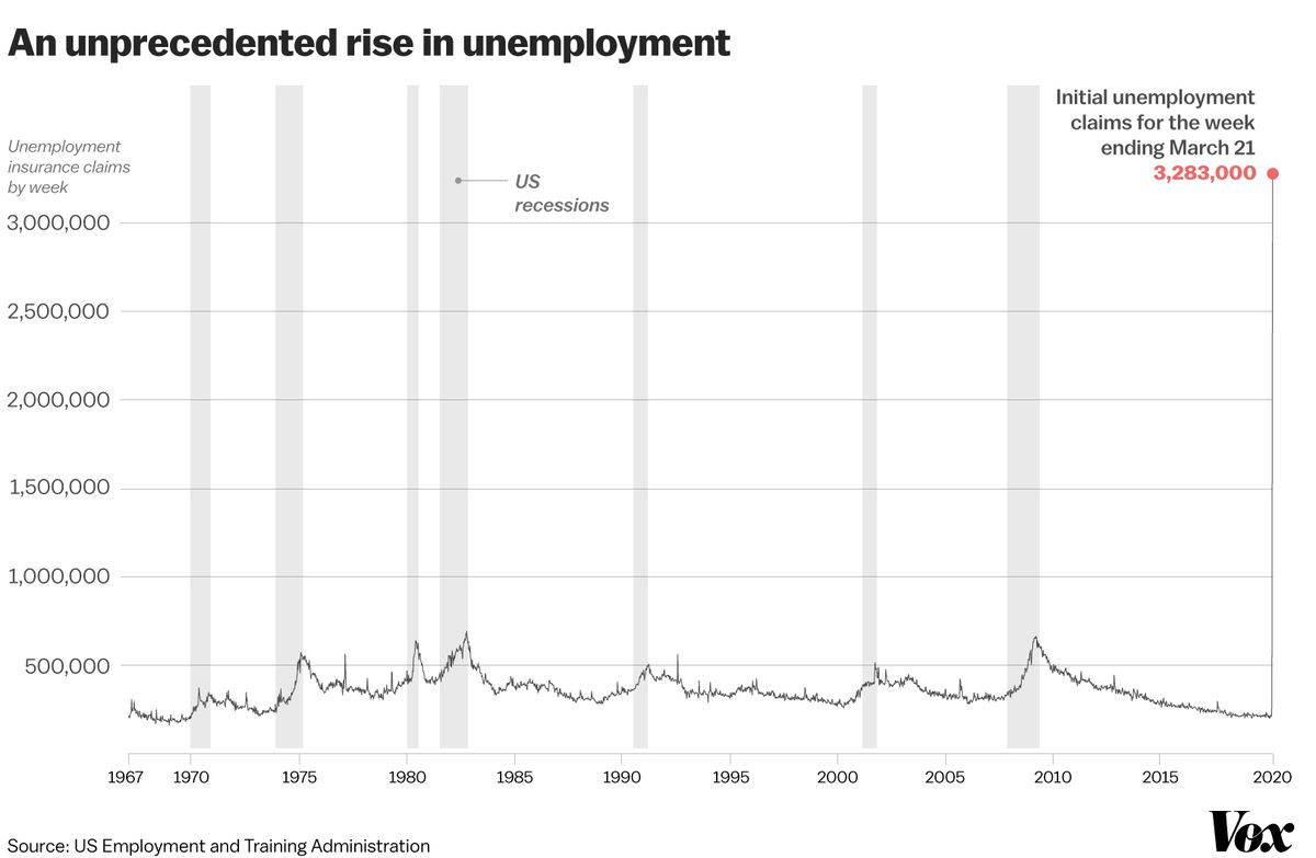 Coronavirus Stimulus Bill S Unemployment Insurance Plan Explained Vox