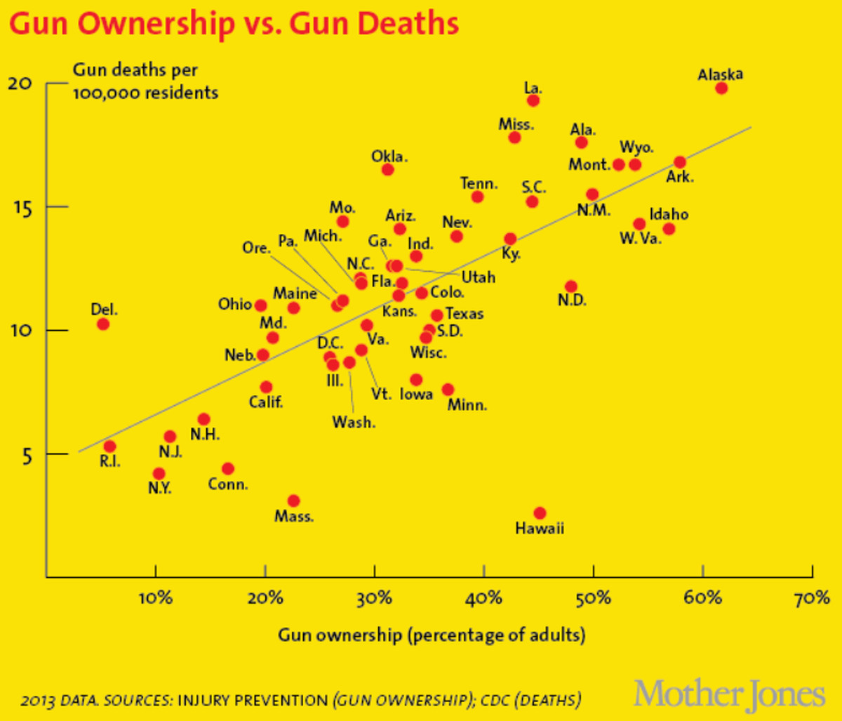 A chart comparing US gun deaths with levels of gun ownership, by state.