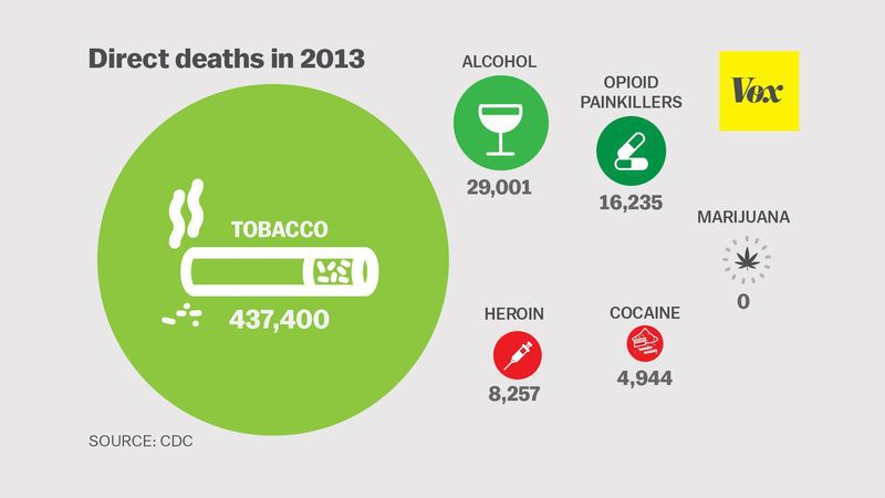 Alcohol Is The Second Deadliest Drug In The Us
