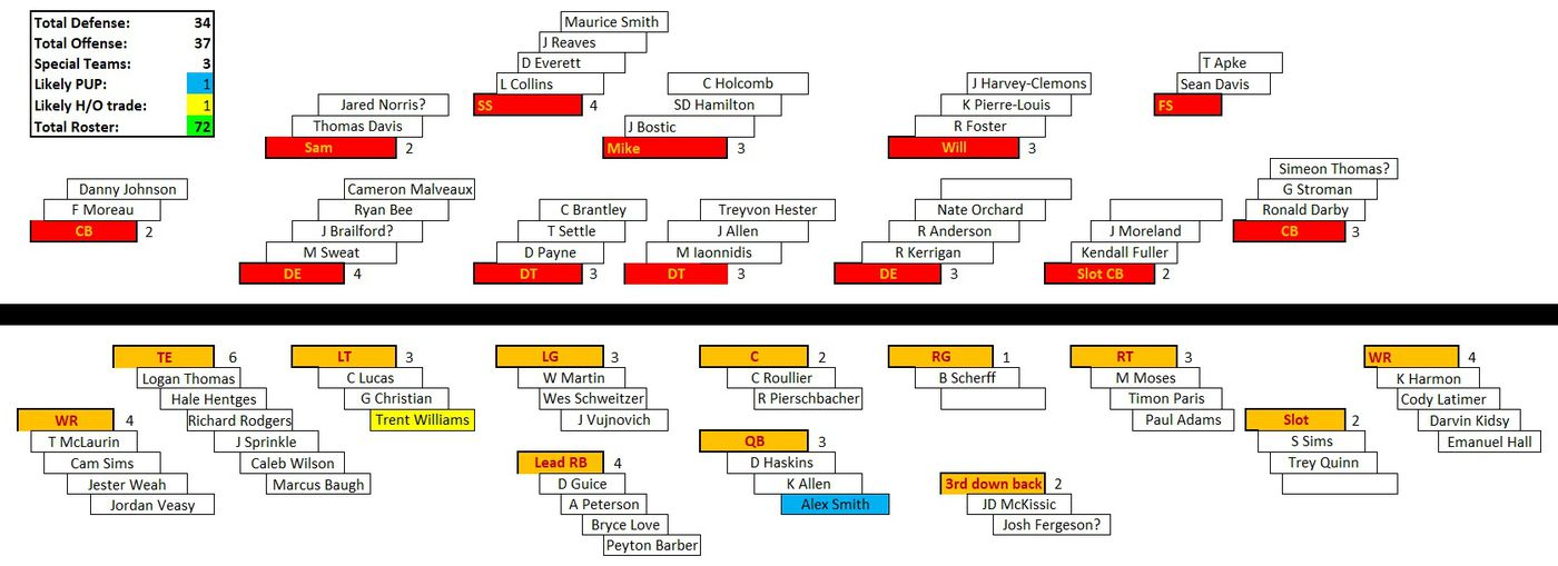 An Update Of The Redskins Depth Chart One Week Before The Draft Hogs Haven