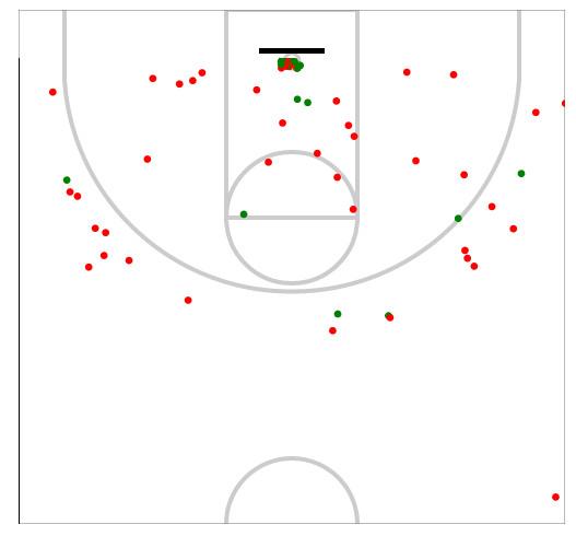 UNC Shot chart