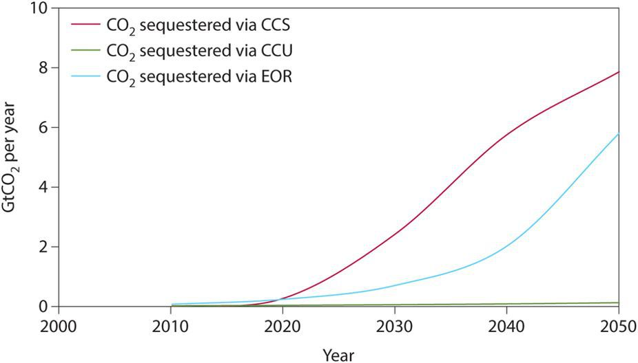 A chart showing CCU in carbon context.