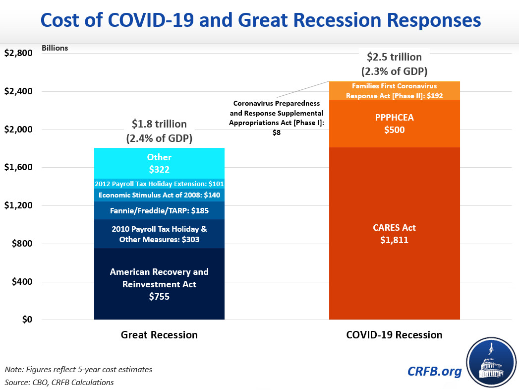 Comparing the 2008-2010 stimulus measures to the Covid-19 response