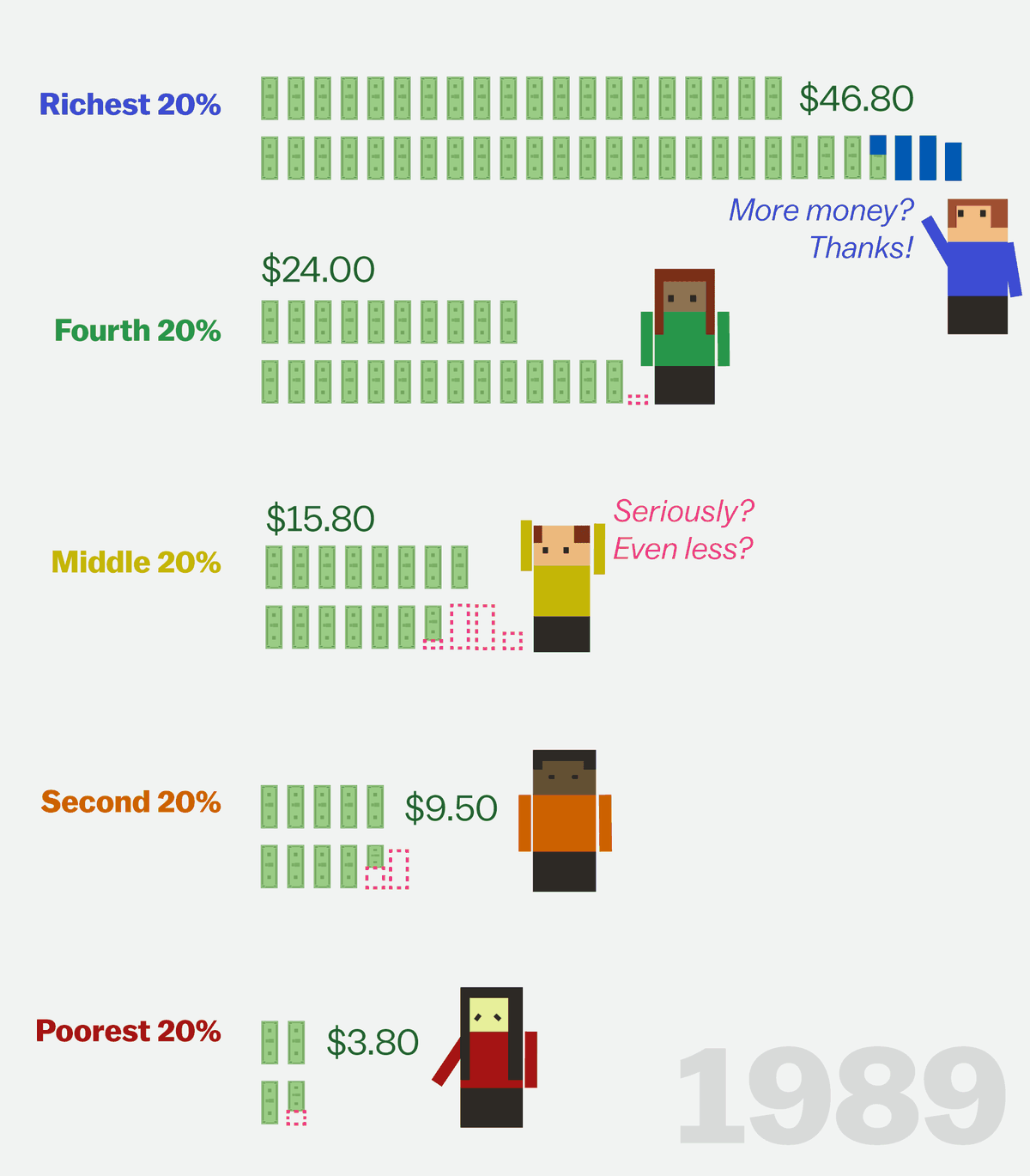 This cartoon explains how the rich got rich and the poor got poor - Vox