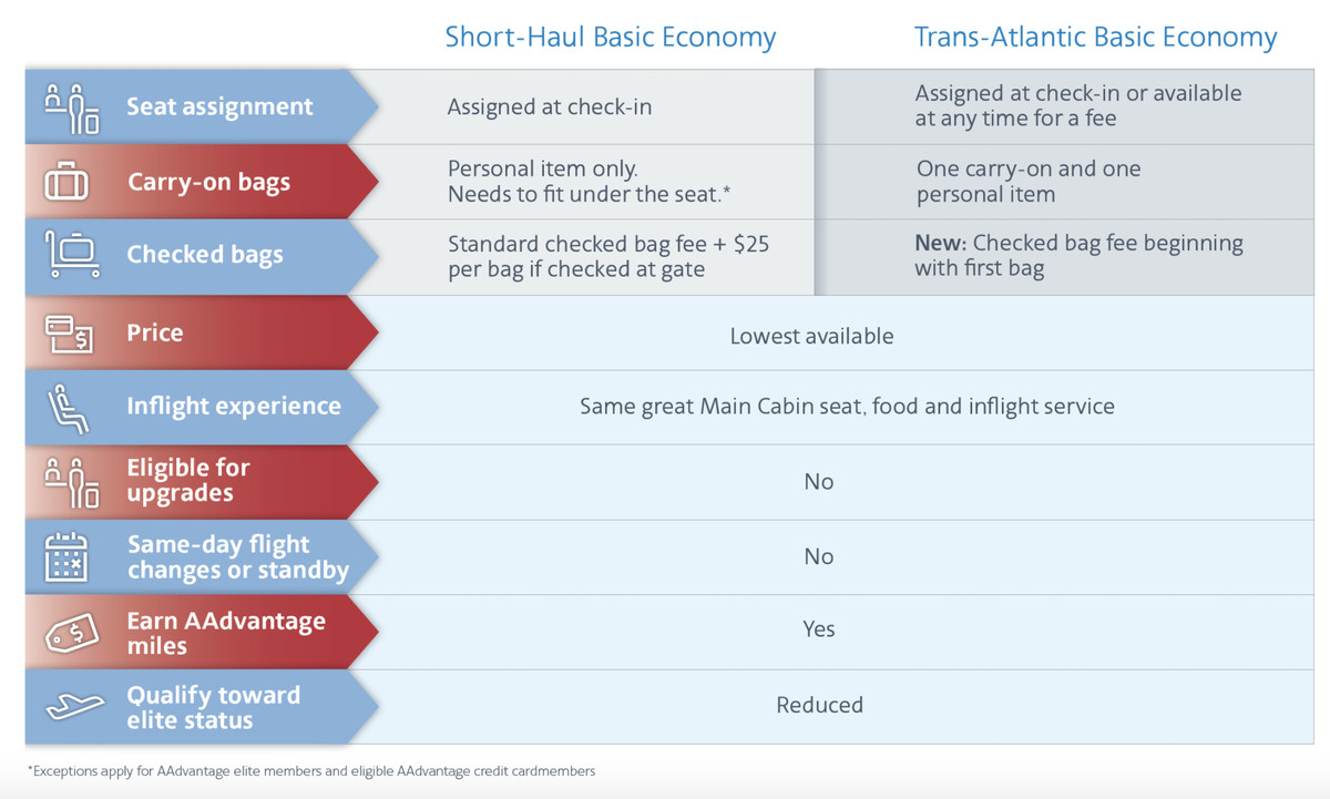 American Airlines Is The Latest To Add Basic Economy