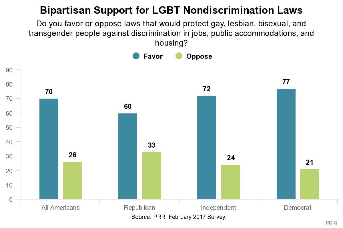 A chart shows the great majority of Americans support LGBTQ nondiscrimination laws.