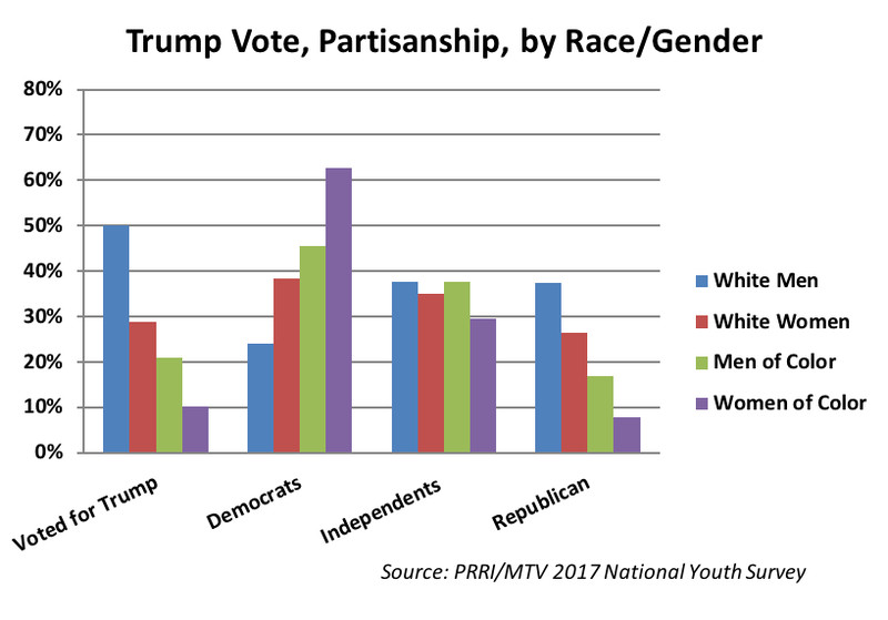 Deckman_Shames_graph_1 Will young women of color shape the Democratic Party?