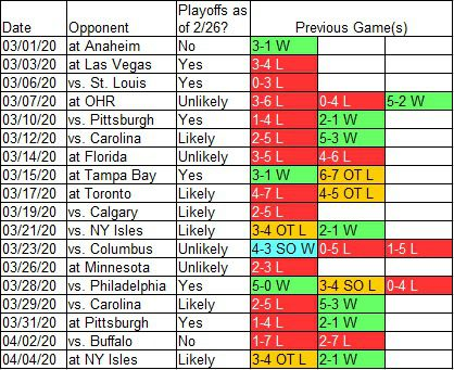 Last Five Weeks of Devils Games in 2019-20 and Previous Results Against Them