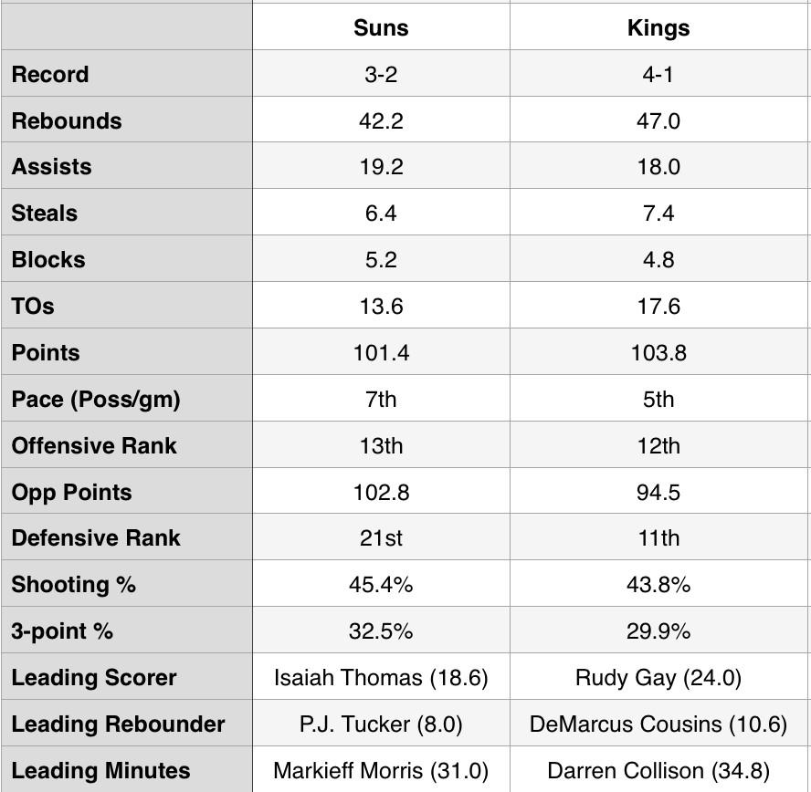 suns-kings-stats
