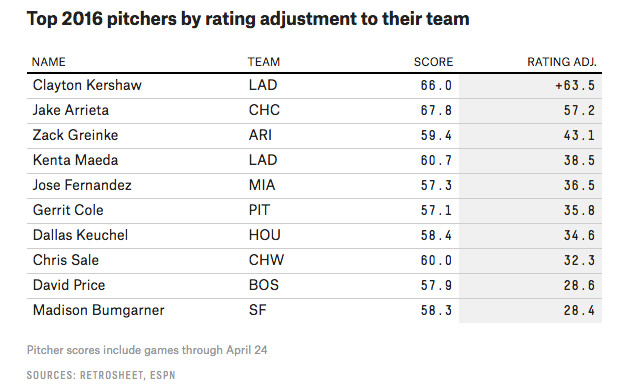 pitcher ratings