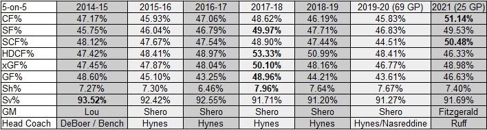 Devils 5-on-5 Venue and Score Adjusted Team Stats from 2014-15 to 2021 as of March 14, 2021.