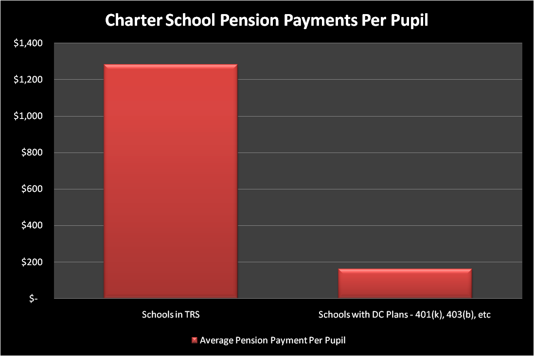 The more generous public pension plan costs much more per student than a slimmer 401k retirement option.