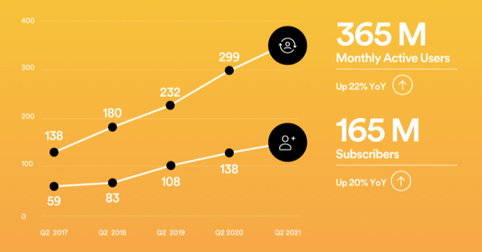 Spotify's paid subscribers hit 165M as podcast listening 'improved modestly'