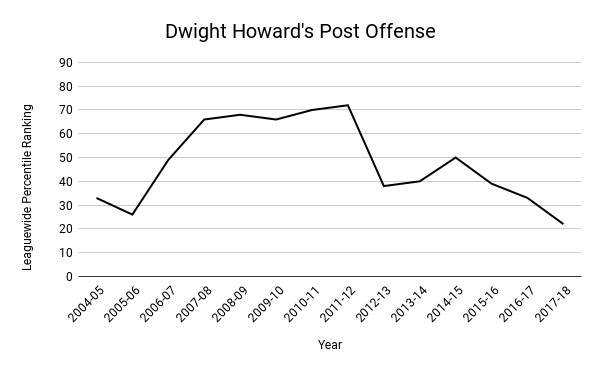 Chart of Dwight Howard's post offense, with the line peaking in 2011-12