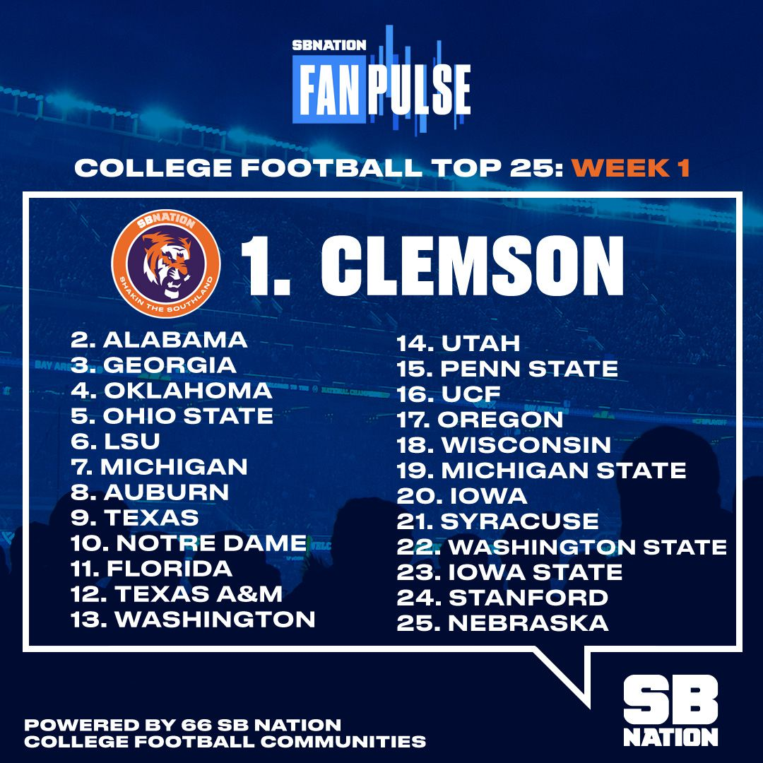 College Football Top 25: WSU gets recognized in SB Nation