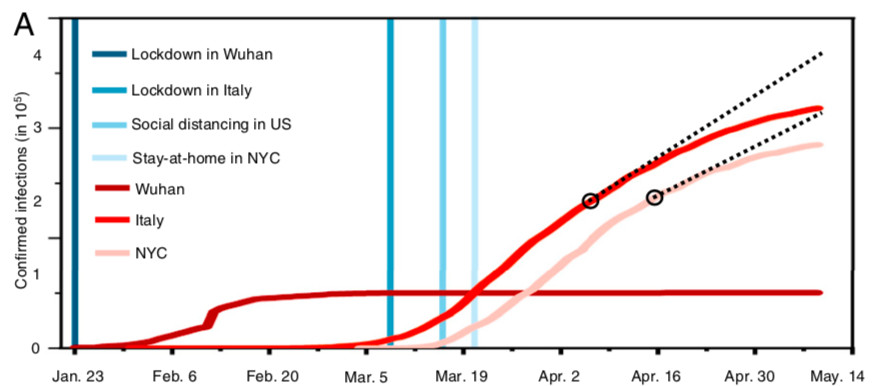 A graph comparing Covid-19 cases in China, Italy, and the United States.