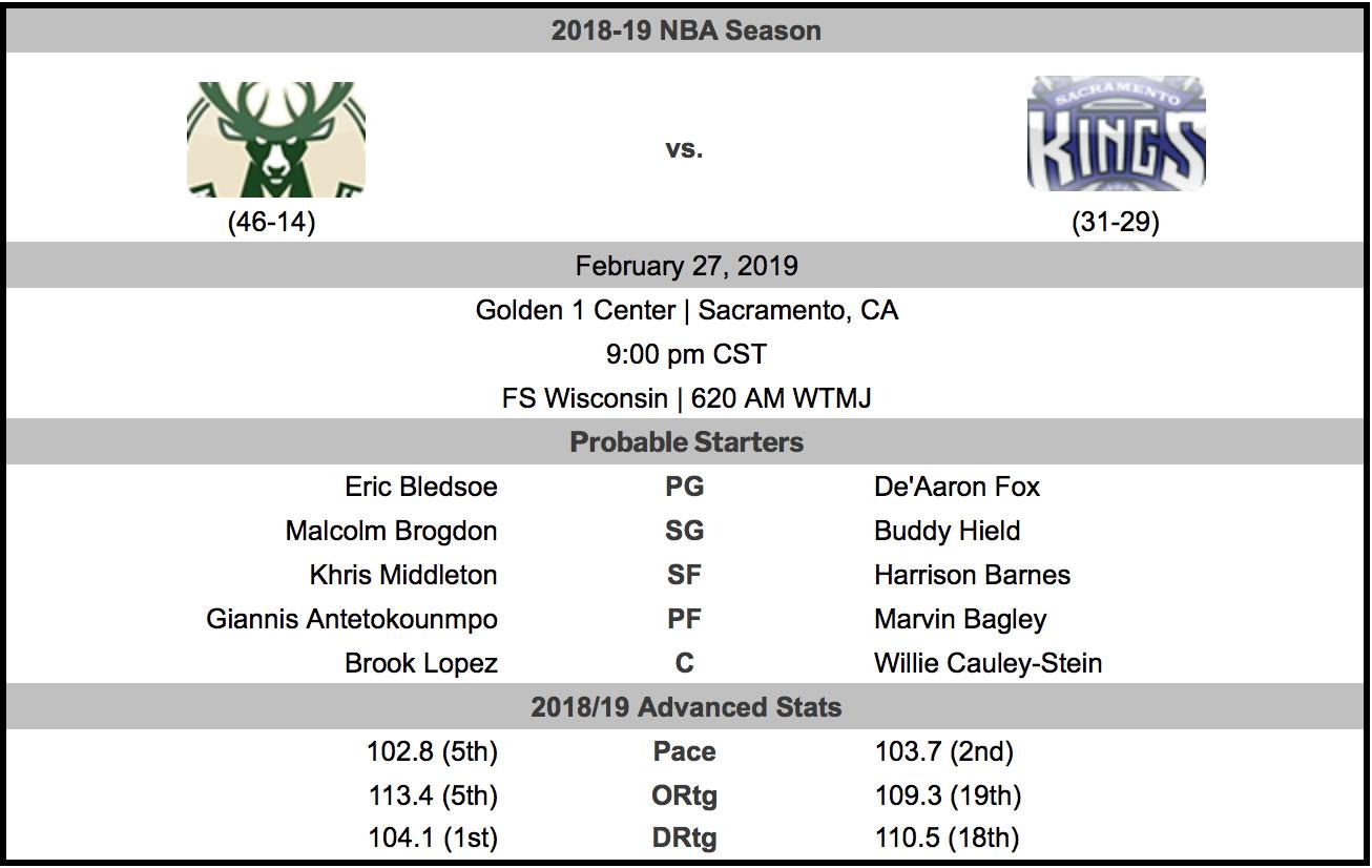 Bucks vs  Kings Preview: California Dreaming - Brew Hoop