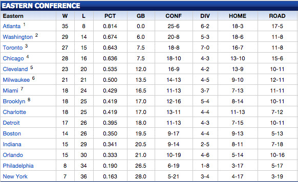 of the eastern conference standings with a few weeks to go before the all star break this is what the conference currently looks like as of today