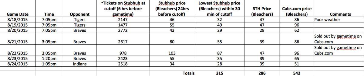 ticket price spreadsheet august 2015