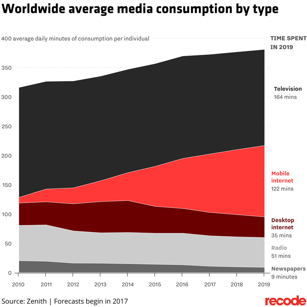 Worldwide average media consumption by type