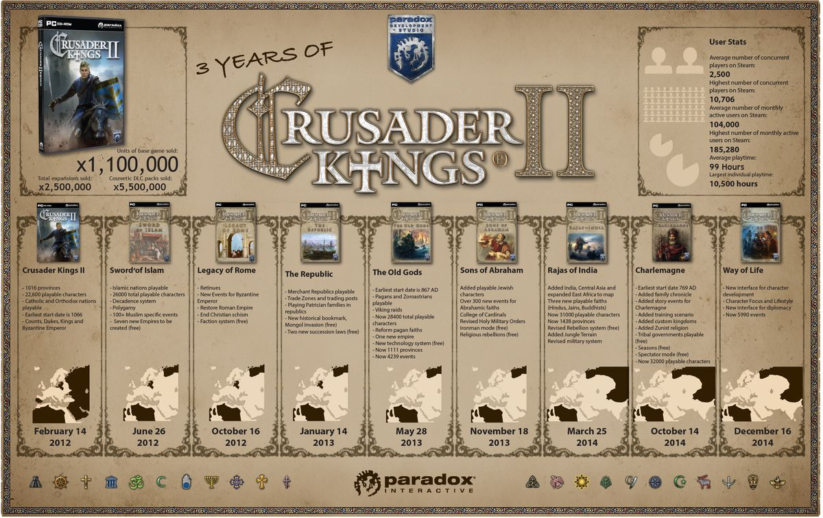 One person has played more than 10,000 hours of Crusader Kings 2