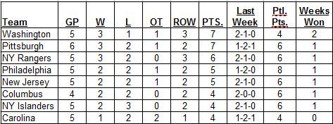 Metropolitan Division Standings as of 10-23-2016