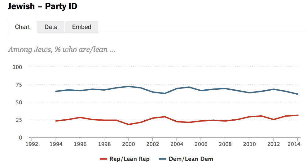 jewish partisanship has remained steady over the past 20 years, with a slight uptick in republican identification recently