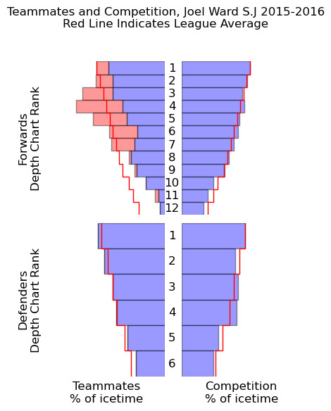 Joel Ward quality of competition