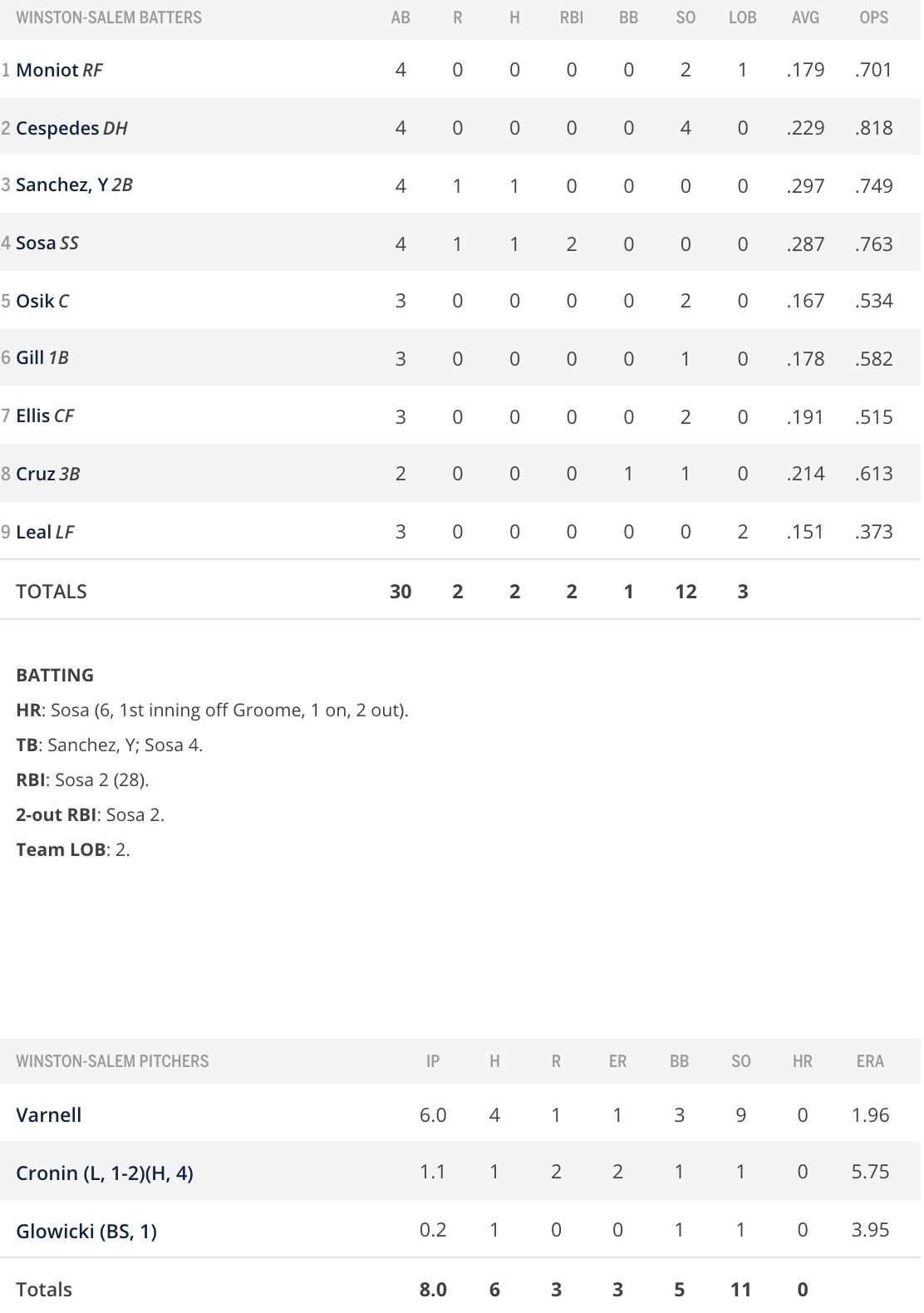 Batter and pitcher box score