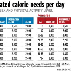 Estimated calorie needs per day Story by Jennifer Graham